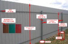Заборы из профилированного листа: установка и особенности конструкции