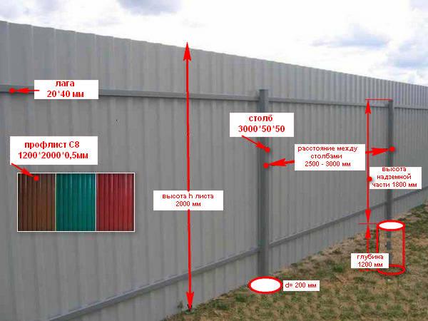армянского вороткунэм забор из профнастила погонный метр работа цена субстанции можно найти