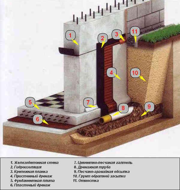Гидроизоляция фундаментов и подвалов