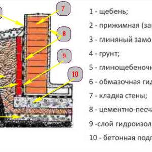 Как правильно выполняется гидроизоляция фундаментов и подвалов
